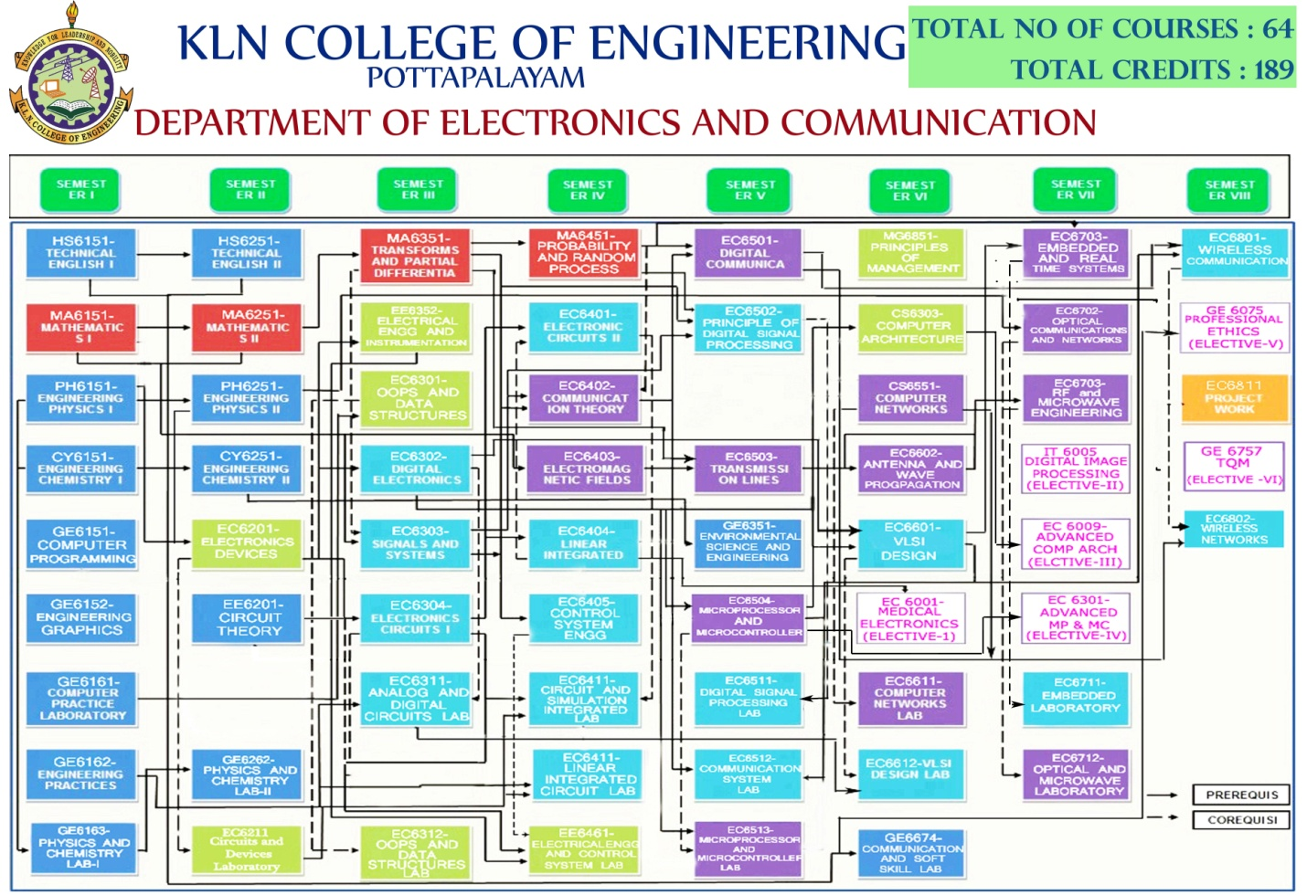 Department Of Electronics And Communication Engineering Klnce Charge Amplifier Circuit Free Electronic Circuits 8085 Projects Click To View The Pre Requiste Flow Chart